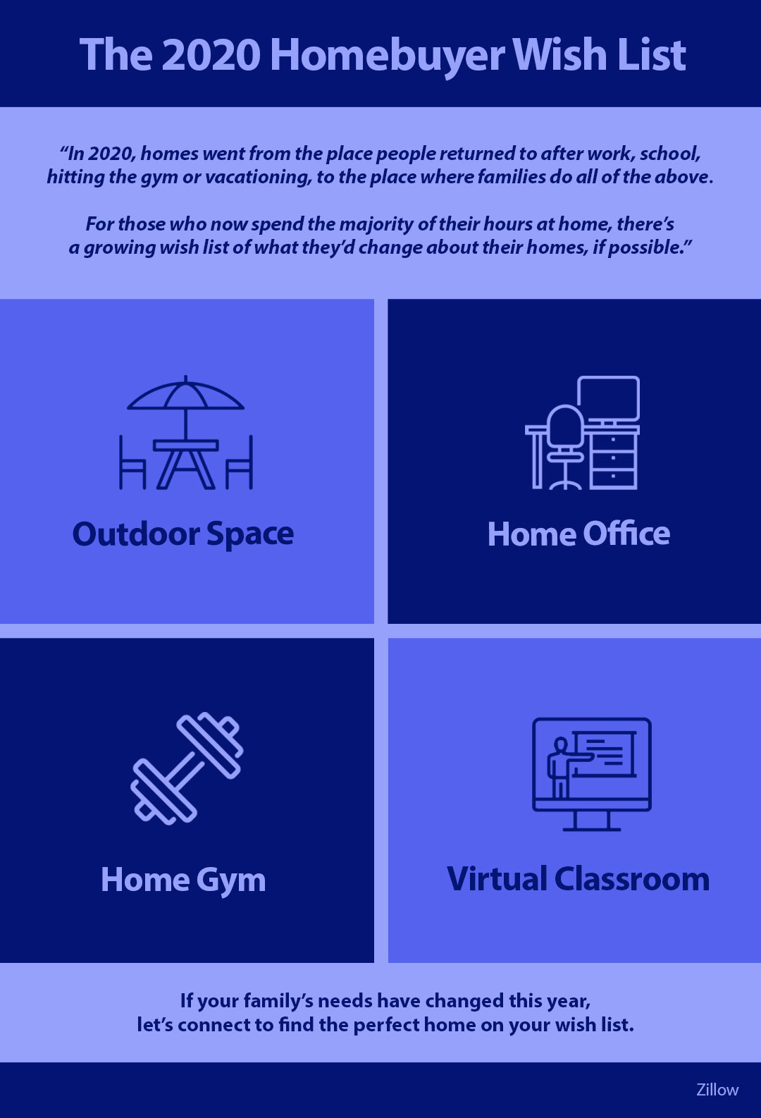 The 2020 Homebuyer Wish List [INFOGRAPHIC]   Simplifying The Market