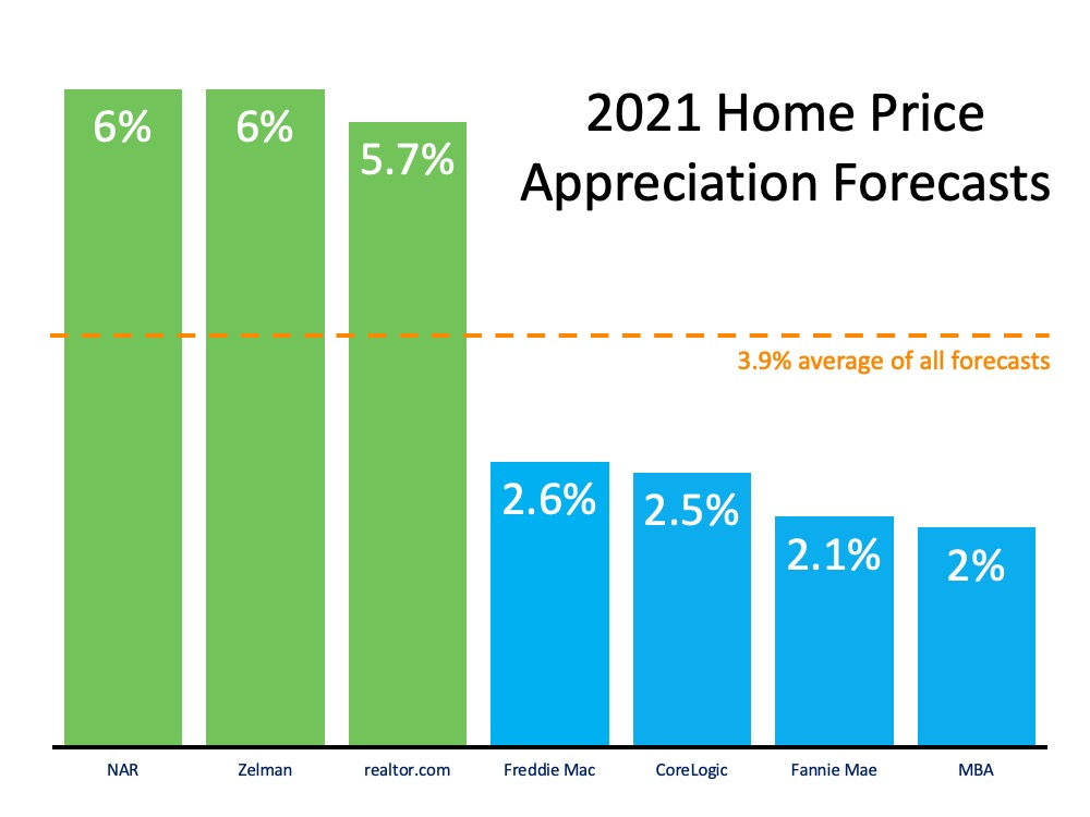 What Does 2021 Have in Store for Home Values? | Simplifying The Market