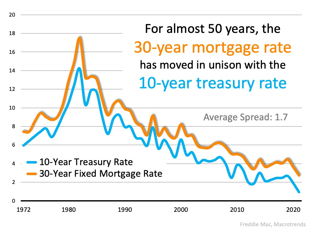 The Reason Mortgage Rates Are Projected to Increase and What It Means for You   Simplifying The Market