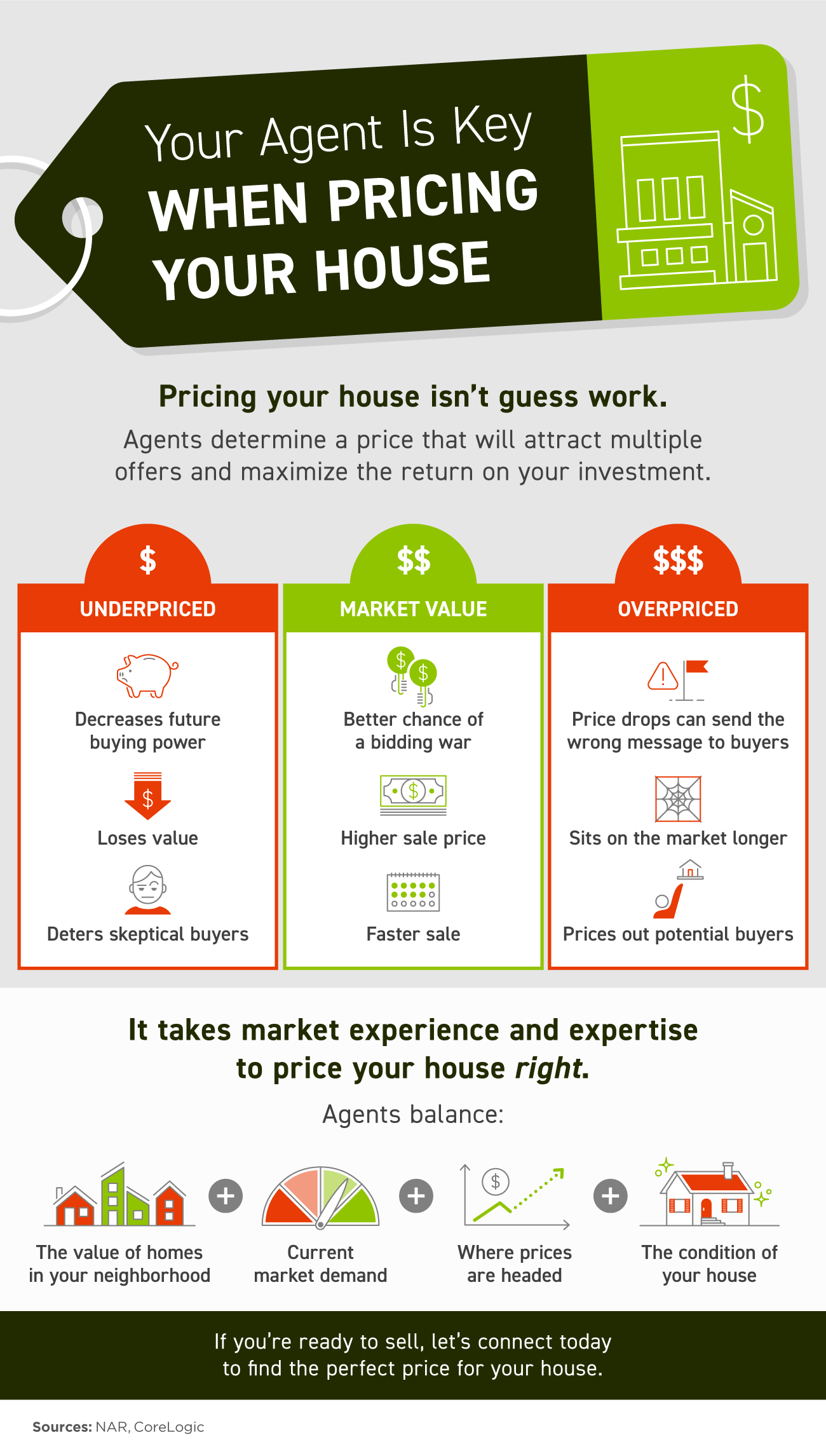 Your Agent Is Key When Pricing Your House [INFOGRAPHIC]   Simplifying The Market