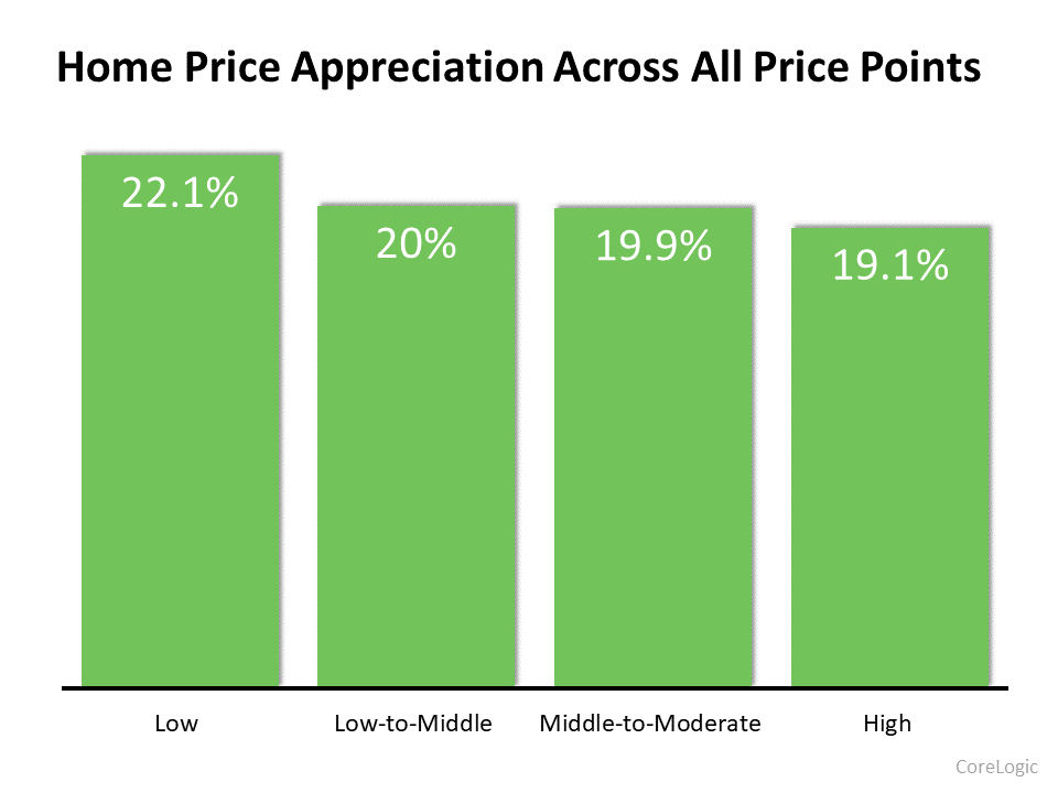 Home Price Appreciation Is Skyrocketing in 2021. What About 2022?   Simplifying The Market