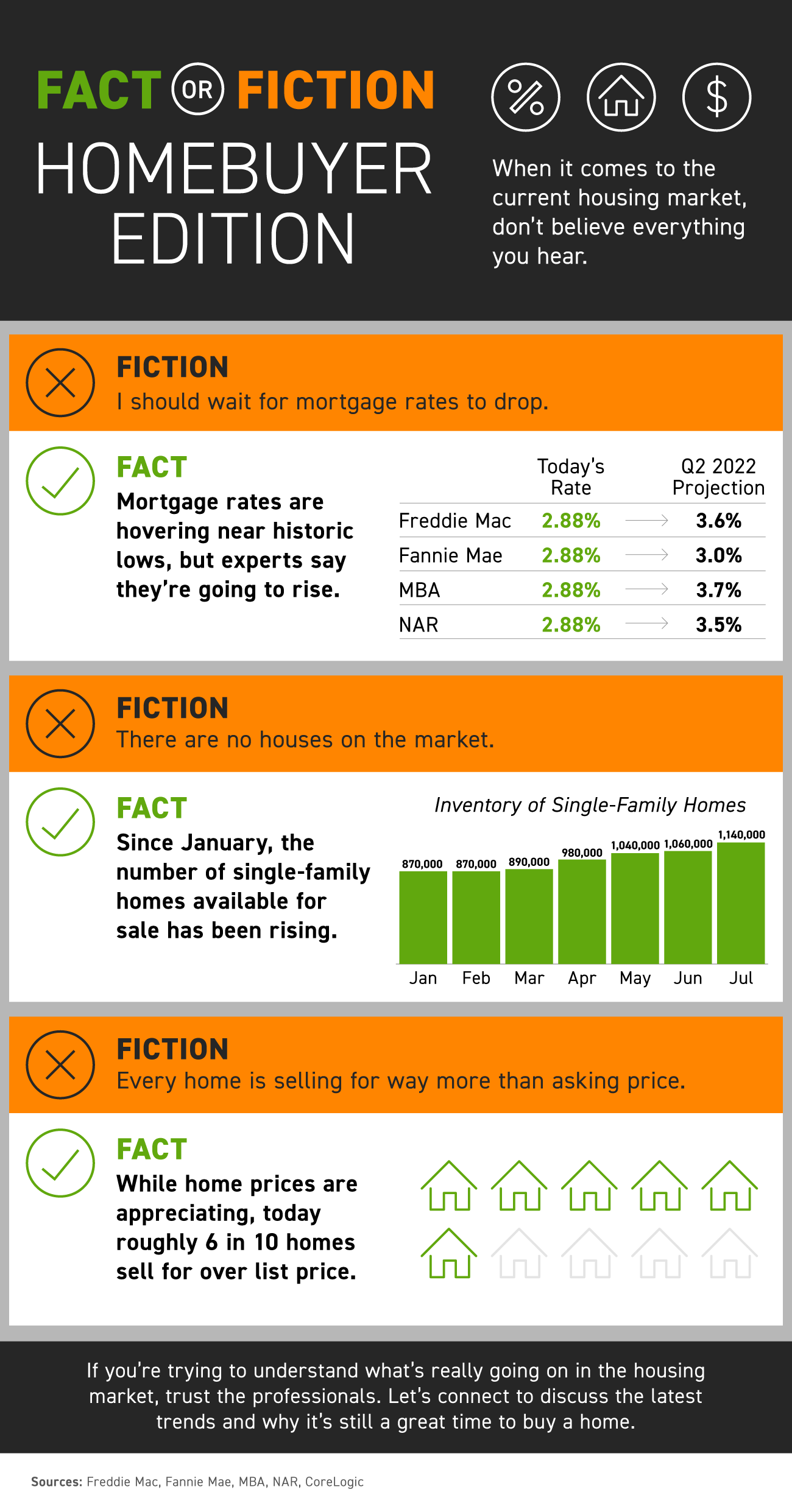 Fact or Fiction: Homebuyer Edition [INFOGRAPHIC] | Simplifying The Market
