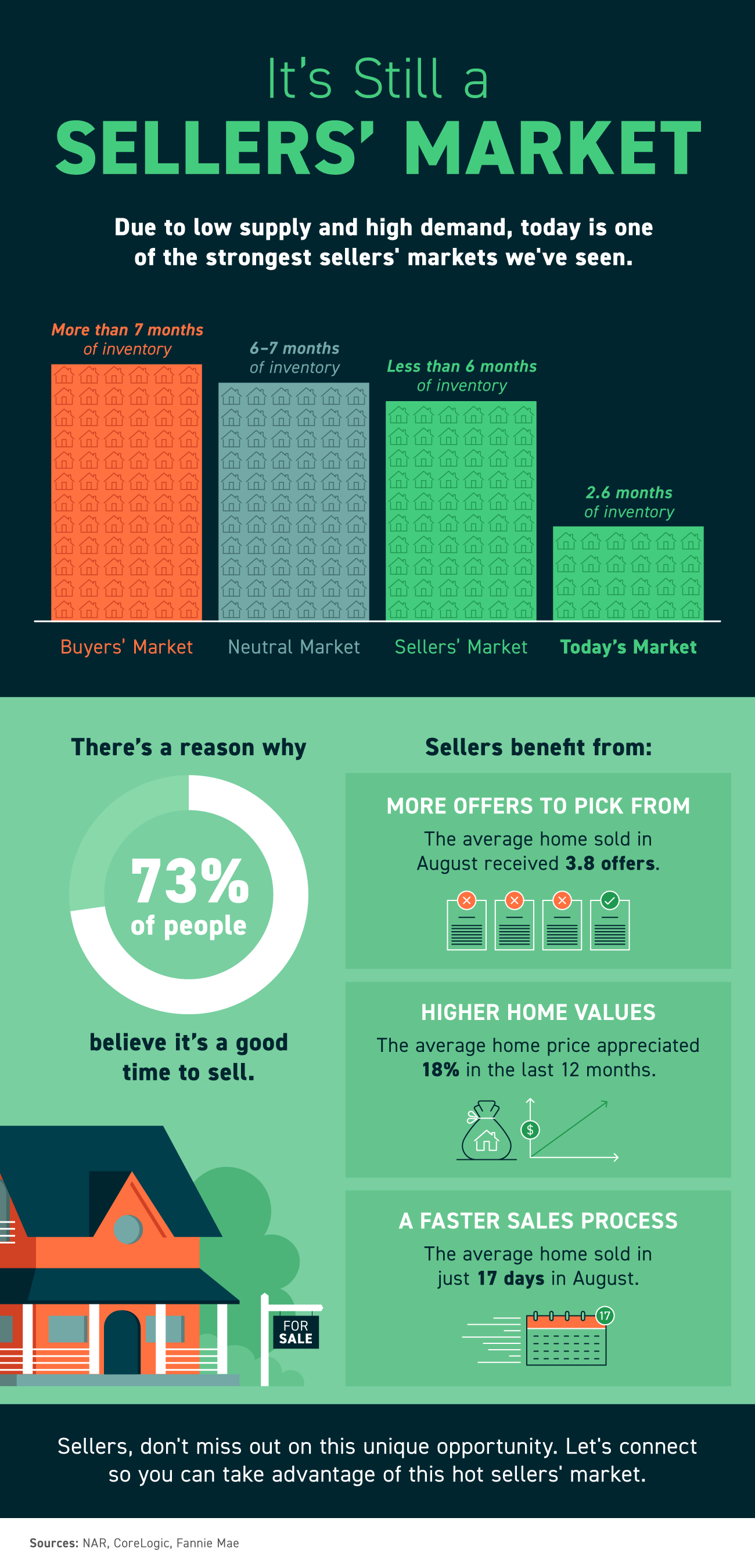 It's Still a Sellers' Market [INFOGRAPHIC]   Simplifying The Market