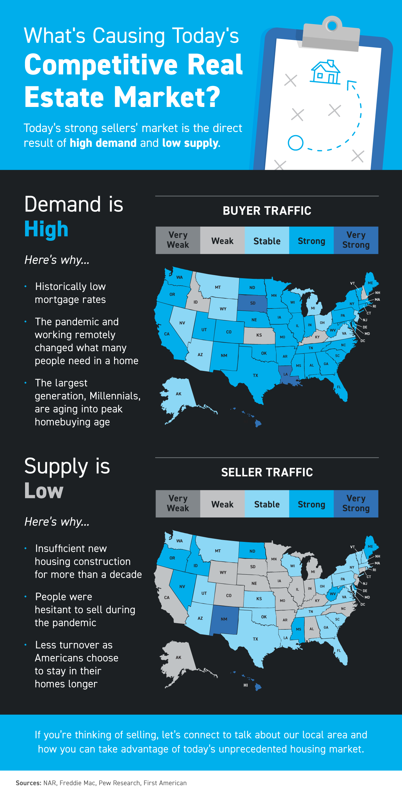 What's Causing Today's Competitive Real Estate Market? [INFOGRAPHIC] | Simplifying The Market